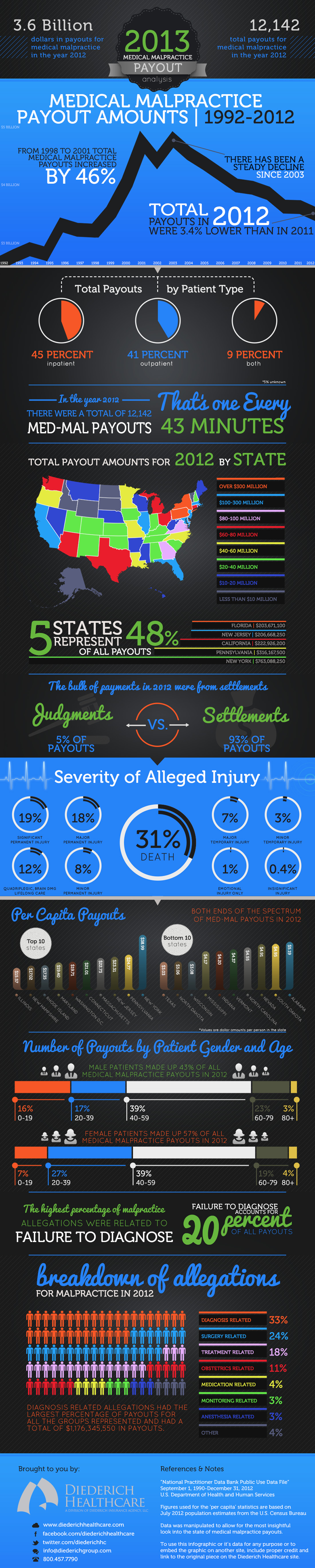 2013 Medical Malpractice Payout Analysis