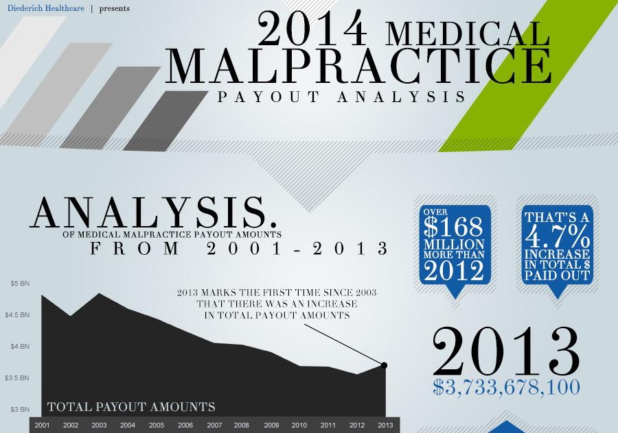 2014-medmal-payout-analysis-featured